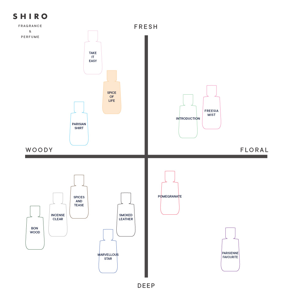 SHIRO PERFUME SPICE OF LIFE