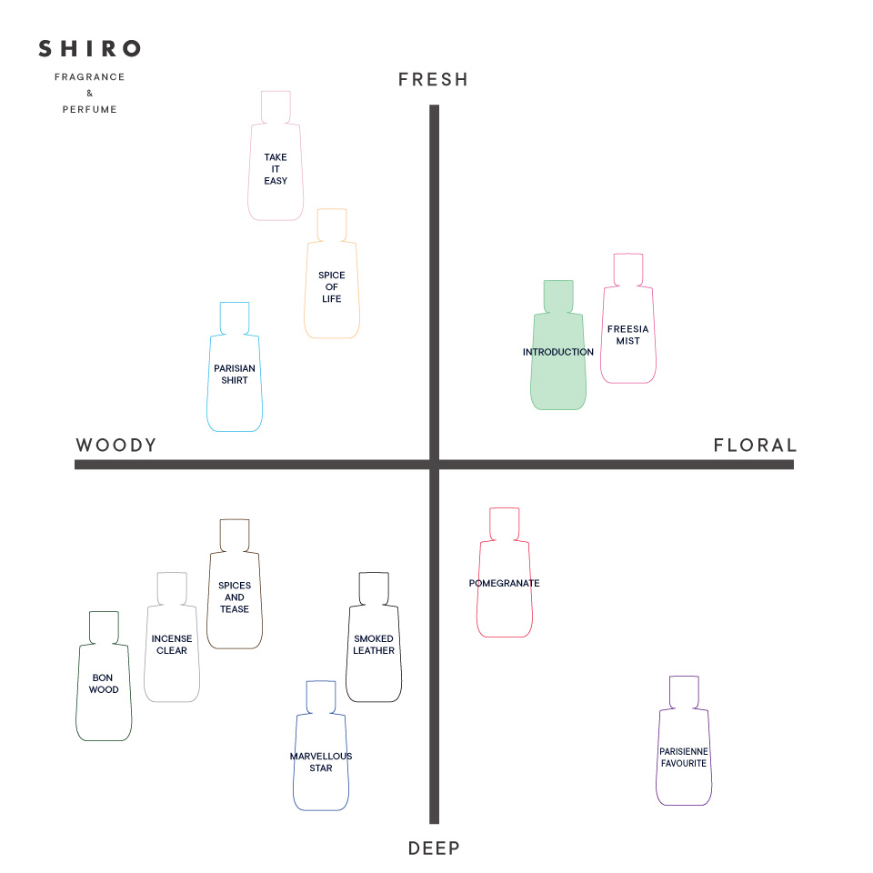 SHIRO PERFUME INTRODUCTION