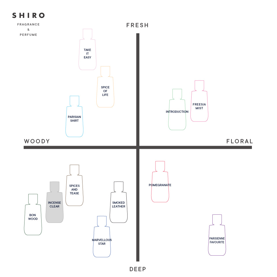 SHIRO PERFUME INCENSE CLEAR