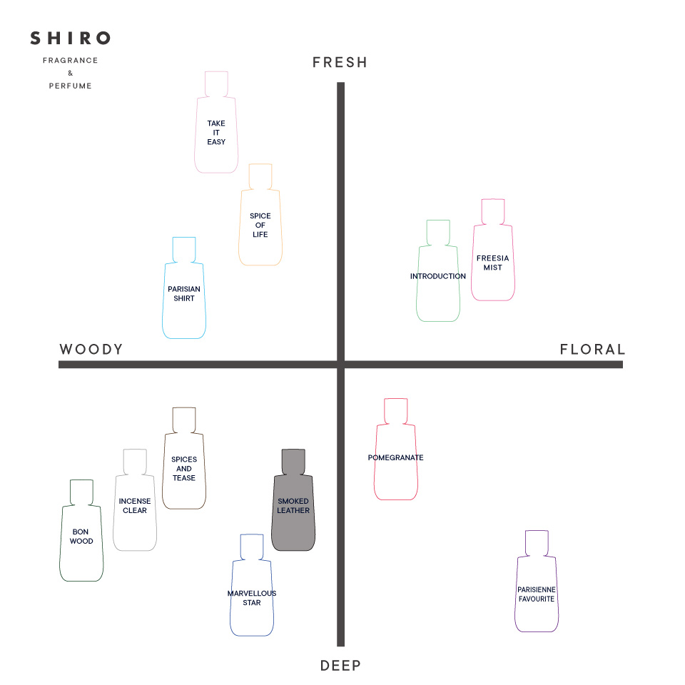 SHIRO PERFUME SMOKED LEATHER